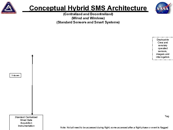 Conceptual Hybrid SMS Architecture (Centralized and Decentralized) (Wired and Wireless) (Standard Sensors and Smart