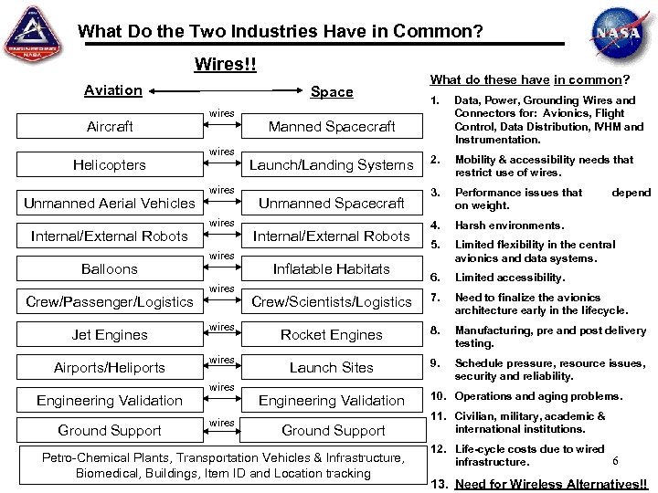What Do the Two Industries Have in Common? Wires!! Aviation Aircraft Helicopters Unmanned Aerial
