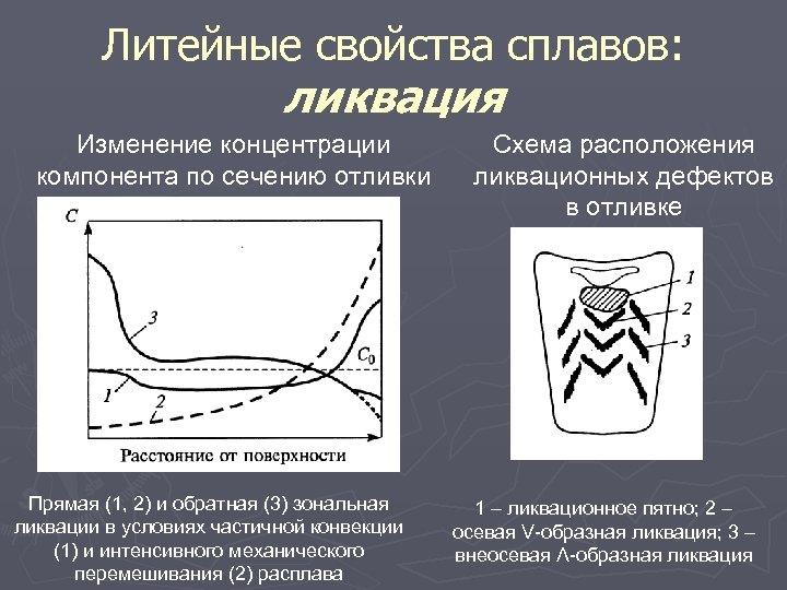 Литейные свойства сплавов: ликвация Изменение концентрации компонента по сечению отливки Прямая (1, 2) и