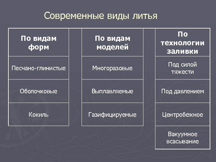 Современные виды литья По видам форм По видам моделей По технологии заливки Песчано-глинистые Многоразовые