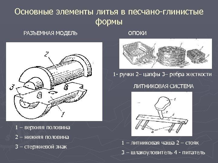 Основные элементы литья в песчано-глинистые формы РАЗЪЕМНАЯ МОДЕЛЬ ОПОКИ 1 - ручки 2– цапфы