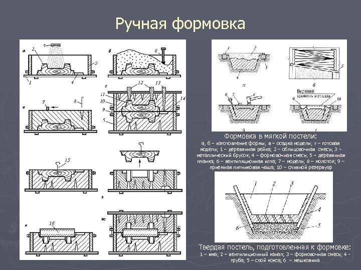Ручная формовка Формовка в мягкой постели: а, б – изготовление формы; в – осадка