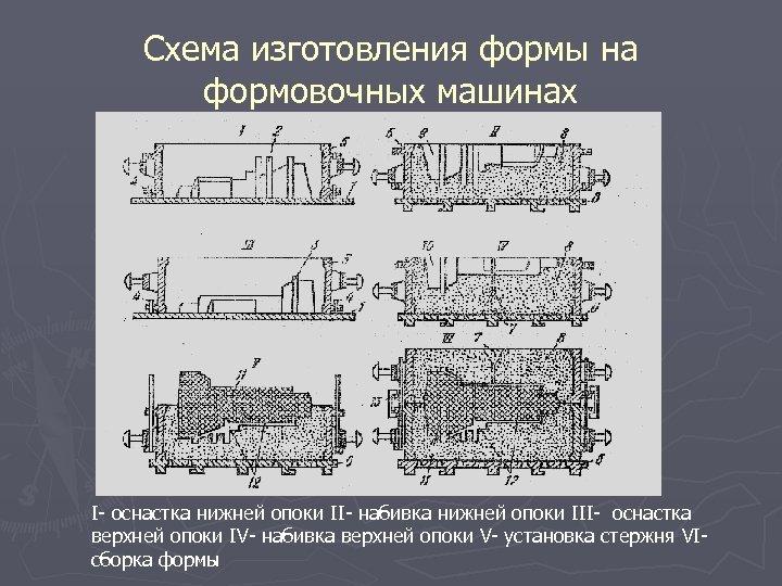 Схема изготовления формы на формовочных машинах I- оснастка нижней опоки II- набивка нижней опоки