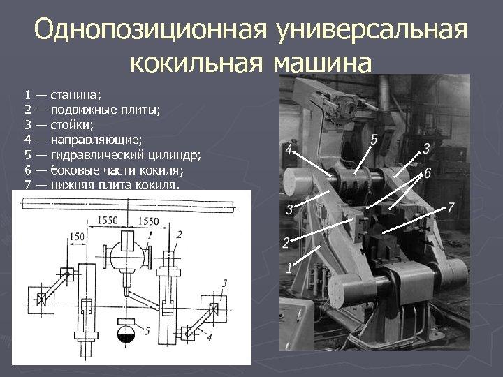Однопозиционная универсальная кокильная машина 1 — станина; 2 — подвижные плиты; 3 — стойки;