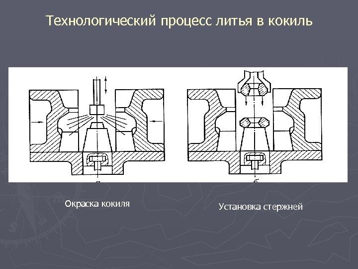 Технологический процесс литья в кокиль Окраска кокиля Установка стержней