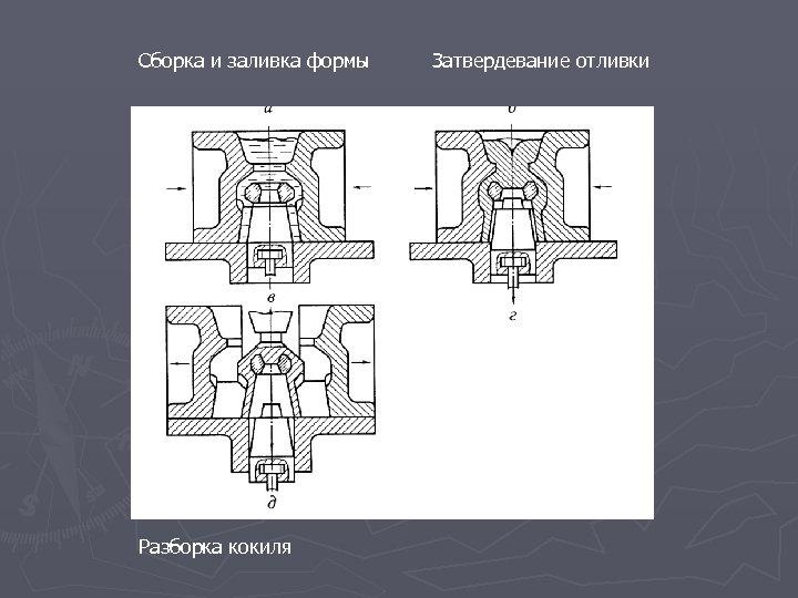 Сборка и заливка формы Разборка кокиля Затвердевание отливки