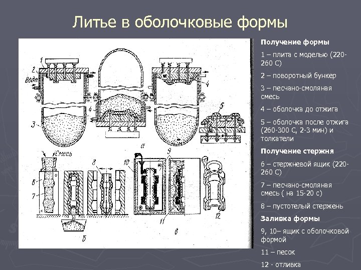 Литье в оболочковые формы Получение формы 1 – плита с моделью (220260 С) 2