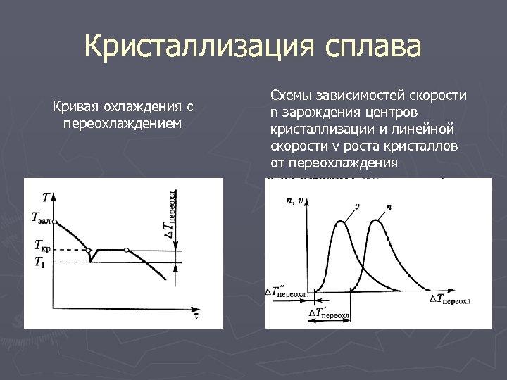 Кристаллизация сплава Кривая охлаждения с переохлаждением Схемы зависимостей скорости n зарождения центров кристаллизации и