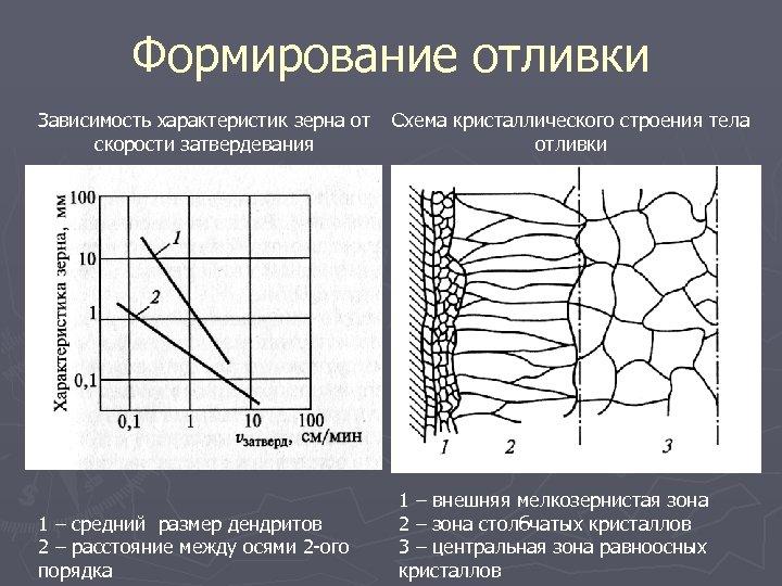 Формирование отливки Зависимость характеристик зерна от скорости затвердевания 1 – средний размер дендритов 2