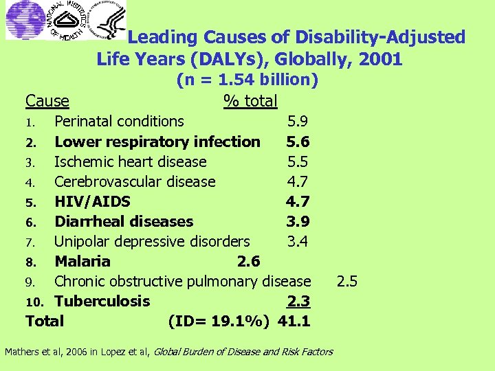 Leading Causes of Disability-Adjusted Life Years (DALYs), Globally, 2001 Cause (n = 1. 54