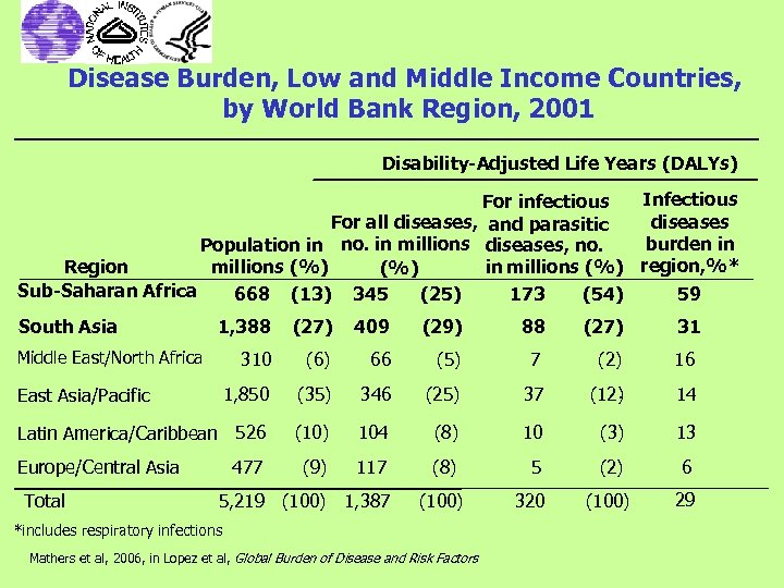 Disease Burden, Low and Middle Income Countries, by World Bank Region, 2001 Disability-Adjusted Life