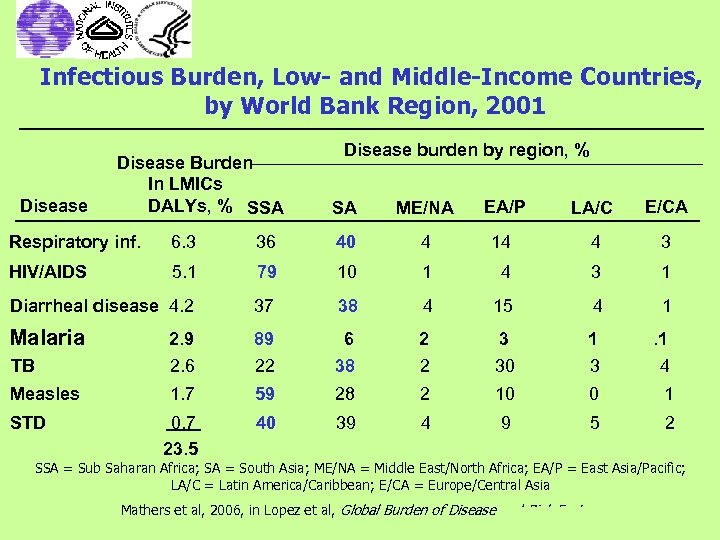 Infectious Burden, Low- and Middle-Income Countries, by World Bank Region, 2001 Disease Burden In