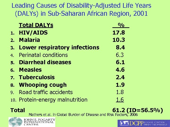 Leading Causes of Disability-Adjusted Life Years (DALYs) in Sub-Saharan African Region, 2001 1. 2.