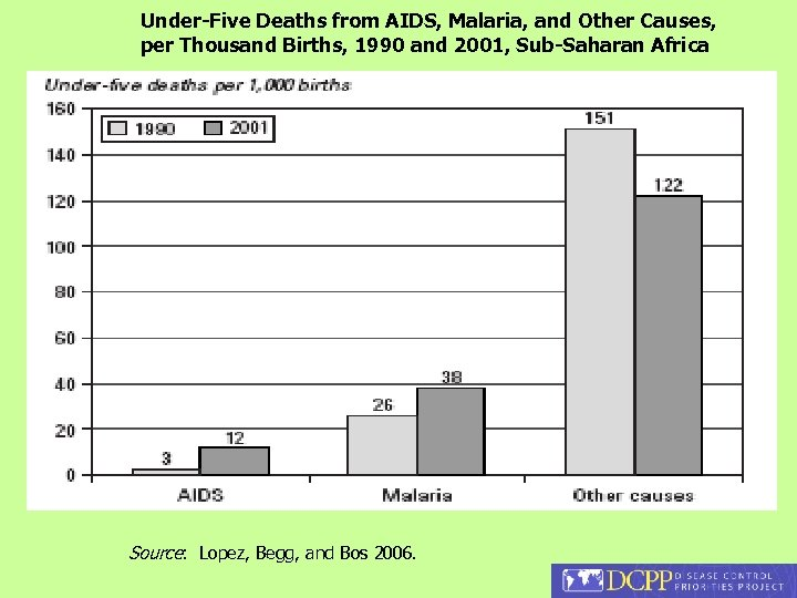 Under-Five Deaths from AIDS, Malaria, and Other Causes, per Thousand Births, 1990 and 2001,