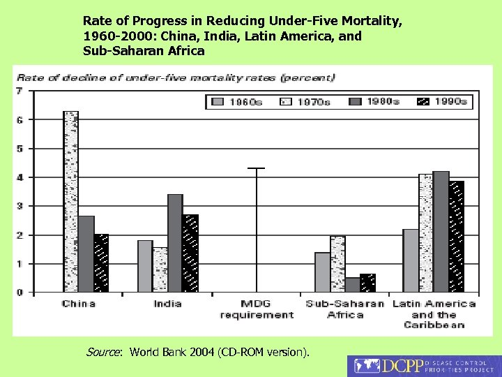 Rate of Progress in Reducing Under-Five Mortality, 1960 -2000: China, India, Latin America, and