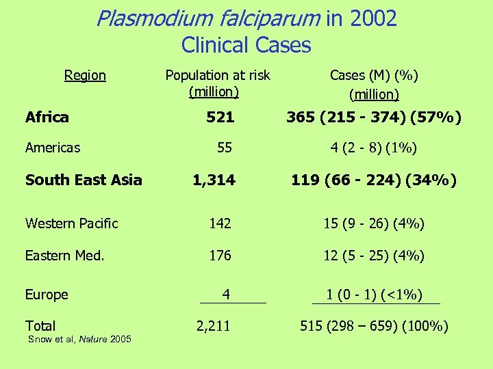 Plasmodium falciparum in 2002 Clinical Cases Region Africa Americas South East Asia Population at