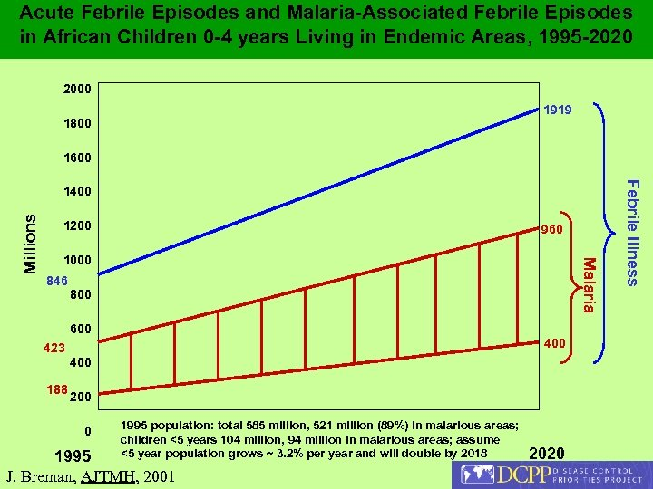 Acute Febrile Episodes and Malaria-Associated Febrile Episodes in African Children 0 -4 years Living