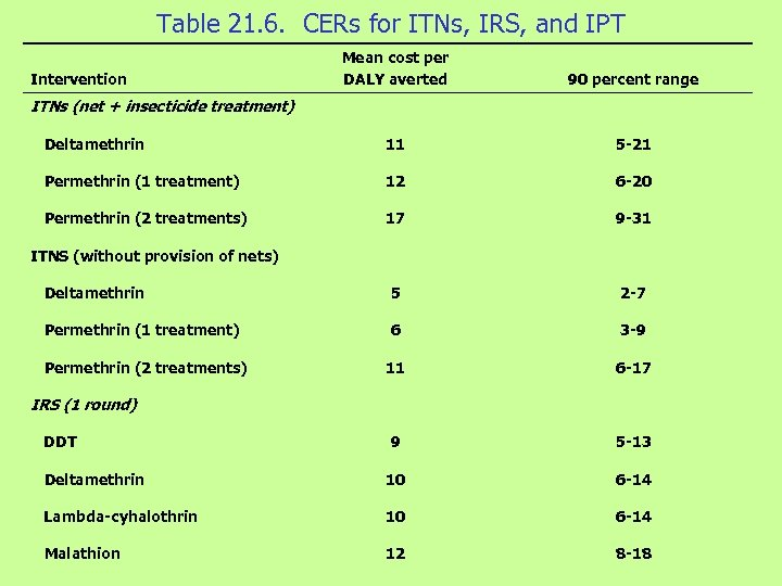 Table 21. 6. CERs for ITNs, IRS, and IPT Mean cost per DALY averted