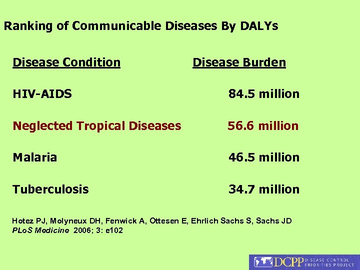 Ranking of Communicable Diseases By DALYs Disease Condition Disease Burden HIV-AIDS 84. 5 million
