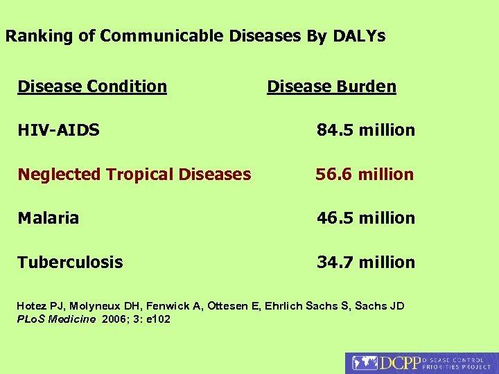 Ranking of Communicable Diseases By DALYs Disease Condition Disease Burden HIV-AIDS 84. 5 million