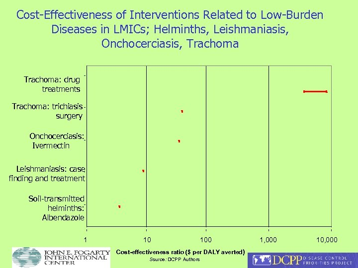 Cost-Effectiveness of Interventions Related to Low-Burden Diseases in LMICs; Helminths, Leishmaniasis, Onchocerciasis, Trachoma: drug