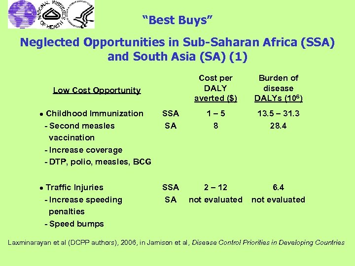 """Best Buys"" Neglected Opportunities in Sub-Saharan Africa (SSA) and South Asia (SA) (1) Cost"