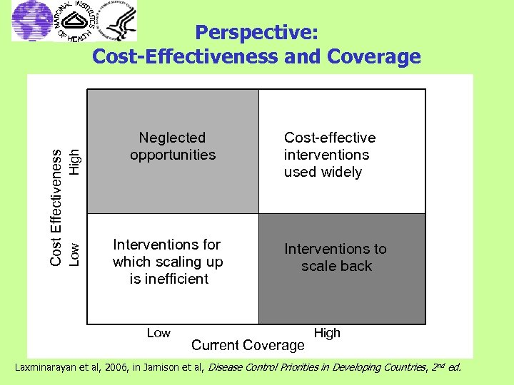 High Low Cost Effectiveness Perspective: Cost-Effectiveness and Coverage Neglected opportunities Interventions for which scaling