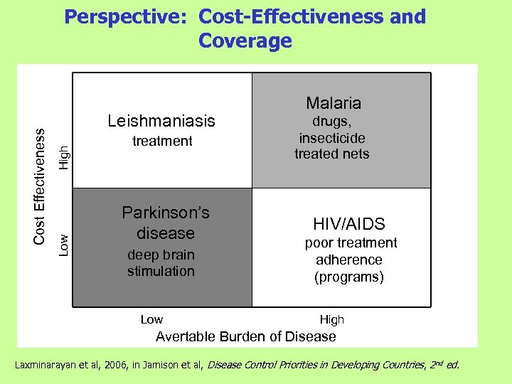 High Leishmaniasis Low Cost Effectiveness Perspective: Cost-Effectiveness and Coverage treatment Parkinson's disease deep brain