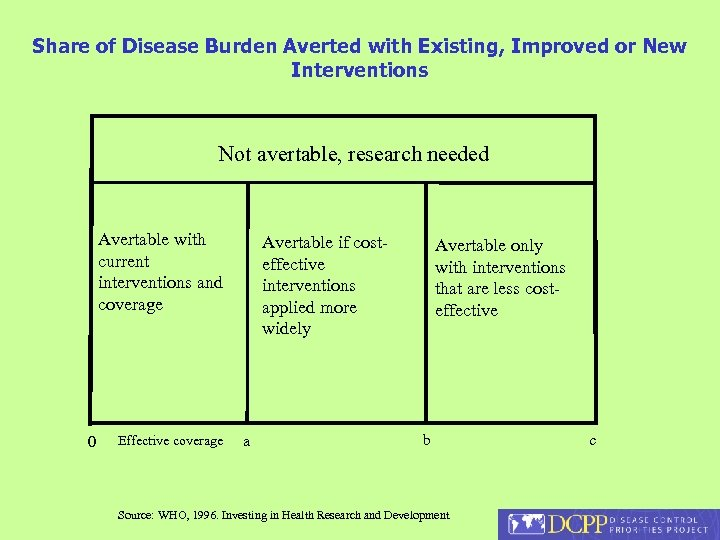 Share of Disease Burden Averted with Existing, Improved or New Interventions Not avertable, research