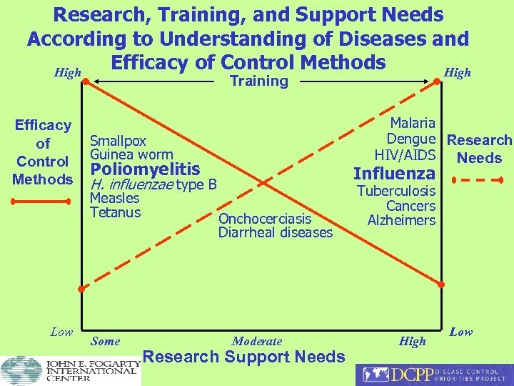 Research, Training, and Support Needs According to Understanding of Diseases and Efficacy of Control