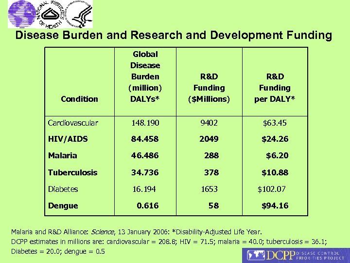 Disease Burden and Research and Development Funding Global Disease Burden (million) DALYs* R&D Funding