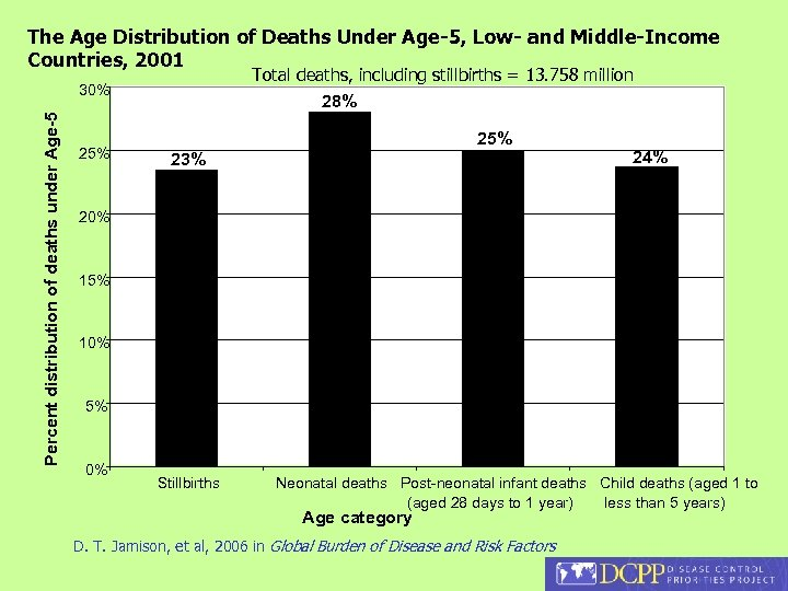 The Age Distribution of Deaths Under Age-5, Low- and Middle-Income Countries, 2001 Total deaths,