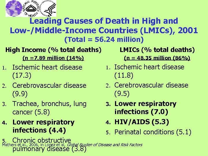 Leading Causes of Death in High and Low-/Middle-Income Countries (LMICs), 2001 (Total = 56.