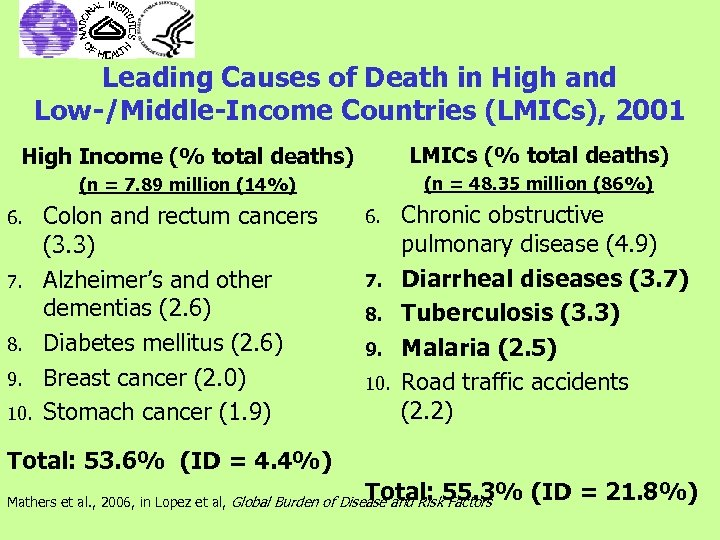Leading Causes of Death in High and Low-/Middle-Income Countries (LMICs), 2001 High Income (%