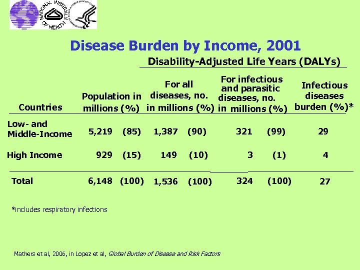 Disease Burden by Income, 2001 Disability-Adjusted Life Years (DALYs) Countries Low- and Middle-Income High