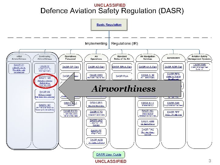 UNCLASSIFIED Airworthiness UNCLASSIFIED 3