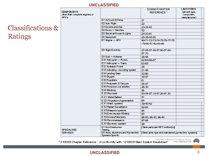 UNCLASSIFIED COMPONENTS other than complete engines or APU's C 1 Air Cond & Press