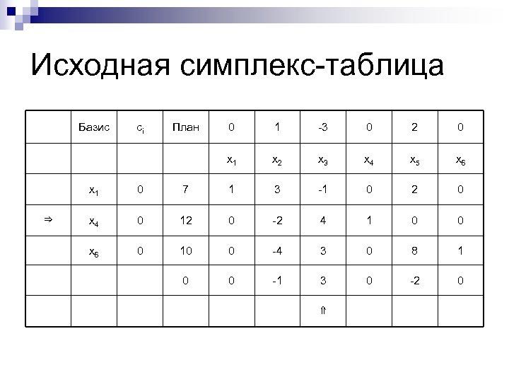 Исходная симплекс-таблица Базис сi План 0 1 -3 0 2 0 x 1 x