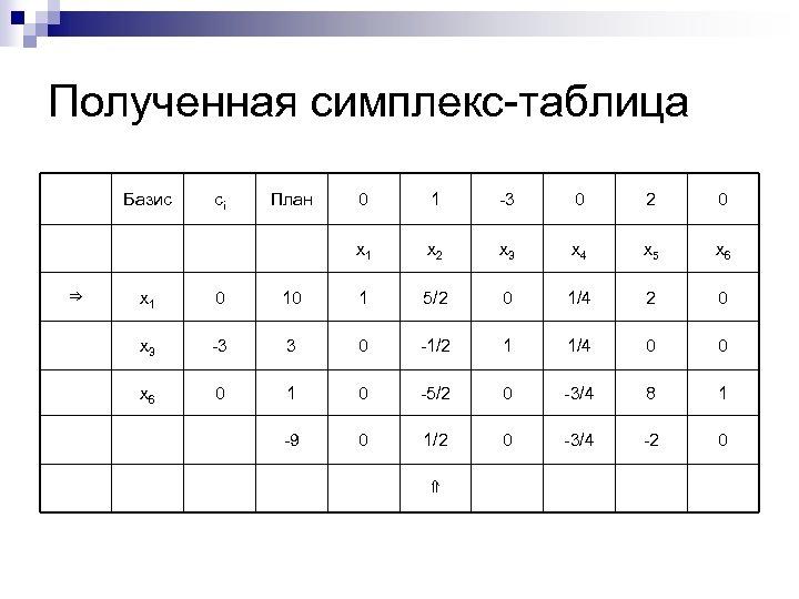 Полученная симплекс-таблица Базис План 0 1 -3 0 2 0 x 1 ⇒ сi