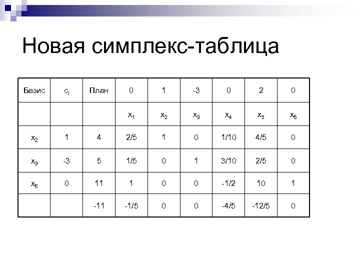 Новая симплекс-таблица Базис сi План 0 1 -3 0 2 0 x 1 x