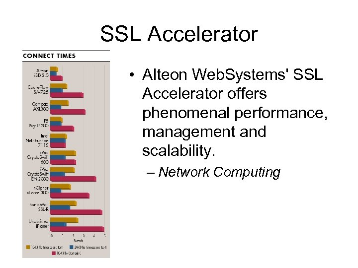 SSL Accelerator • Alteon Web. Systems' SSL Accelerator offers phenomenal performance, management and scalability.