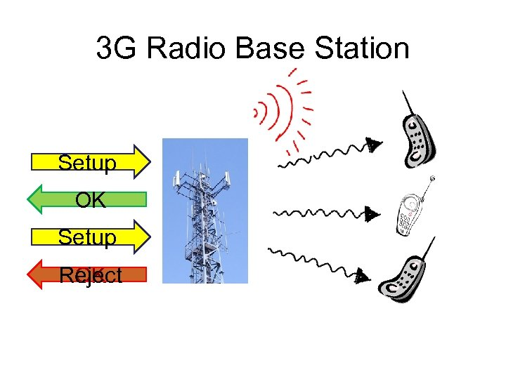 3 G Radio Base Station Setup OK Setup Reject OK