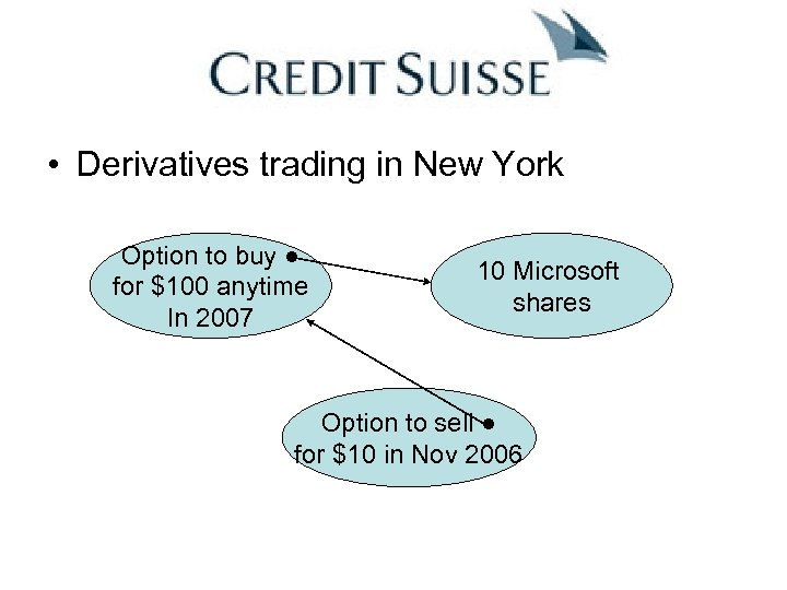 • Derivatives trading in New York Option to buy ● for $100 anytime