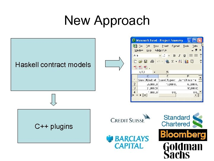 New Approach Haskell contract models C++ plugins