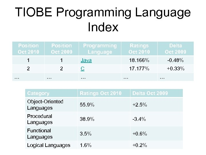 TIOBE Programming Language Index Position Oct 2010 Position Oct 2009 1 1 2 2