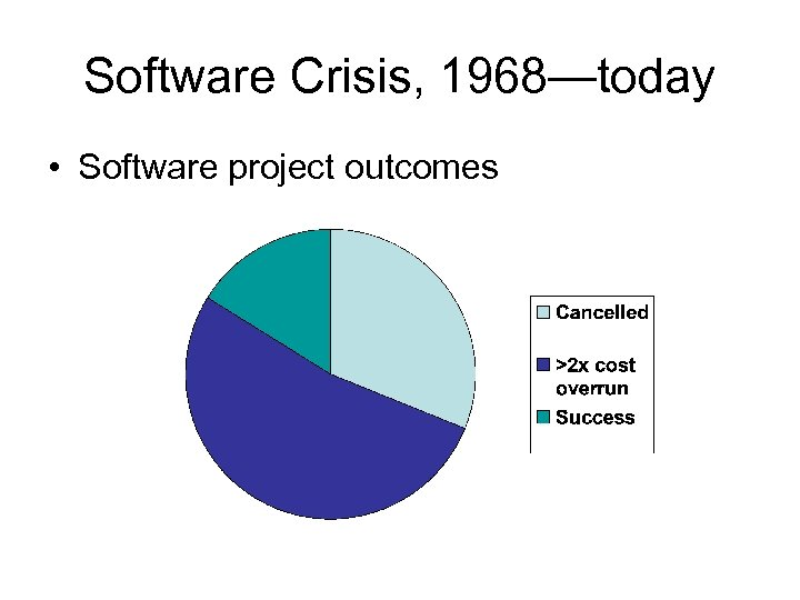 Software Crisis, 1968—today • Software project outcomes