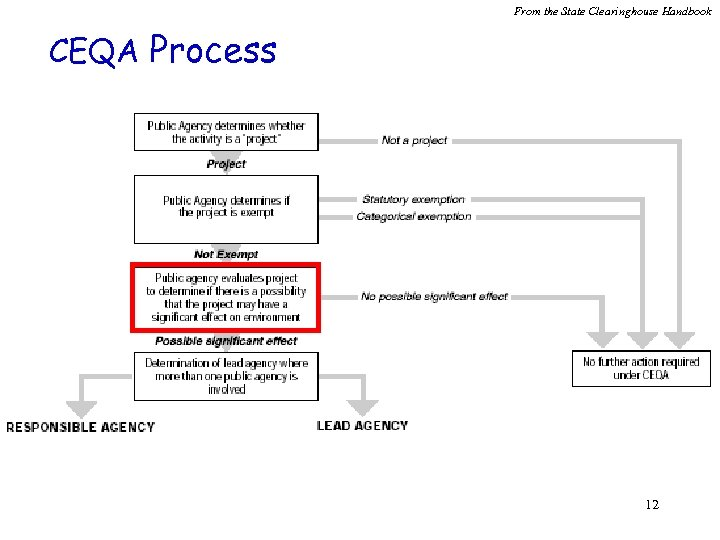 From the State Clearinghouse Handbook CEQA Process 12
