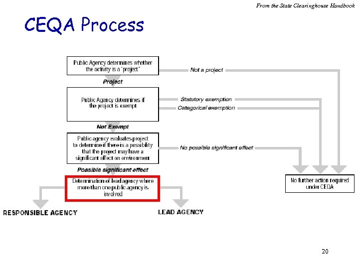 From the State Clearinghouse Handbook CEQA Process 20