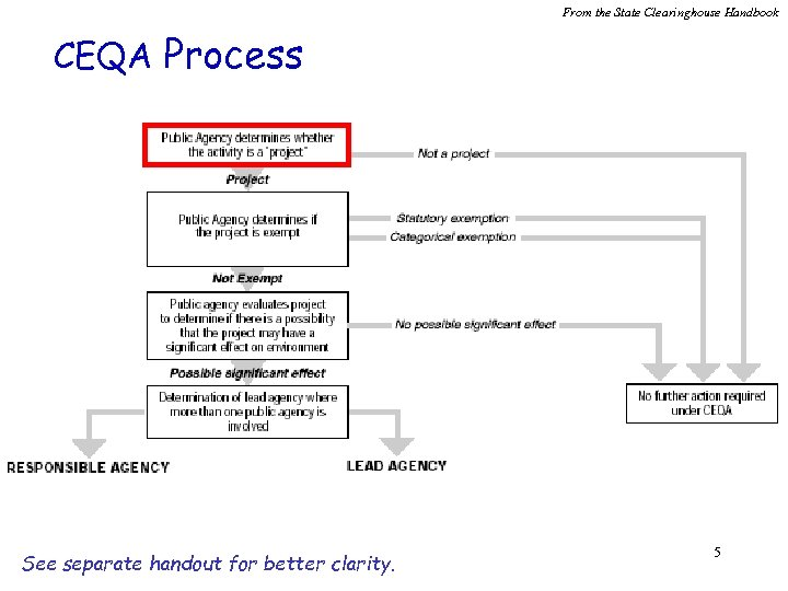 From the State Clearinghouse Handbook CEQA Process See separate handout for better clarity. 5