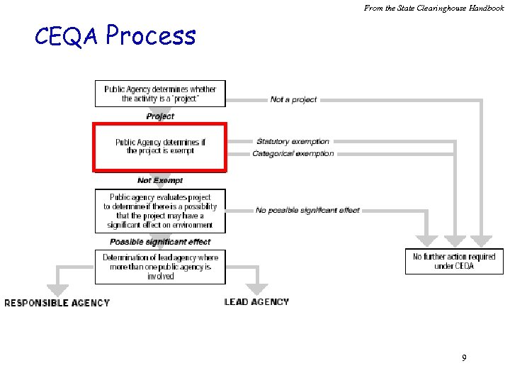 From the State Clearinghouse Handbook CEQA Process 9
